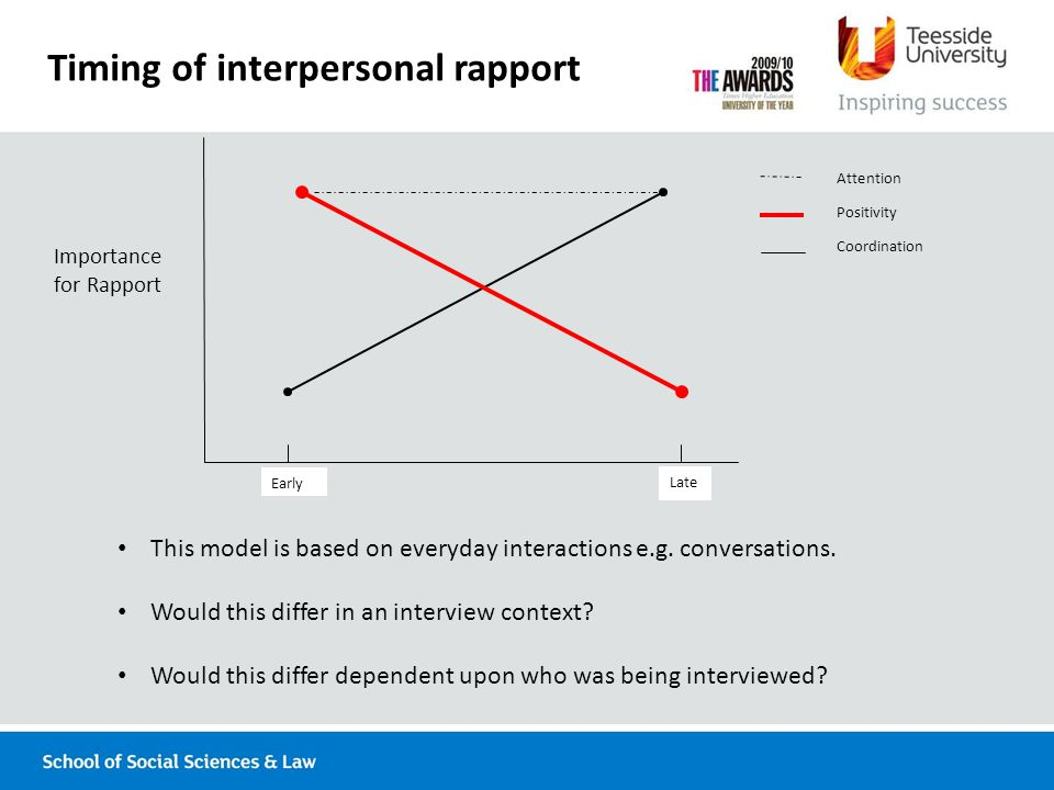 Timing of interpersonal rapport Early Late Importance for Rapport Attention Positivity Coordination This model is based on everyday interactions e.g.