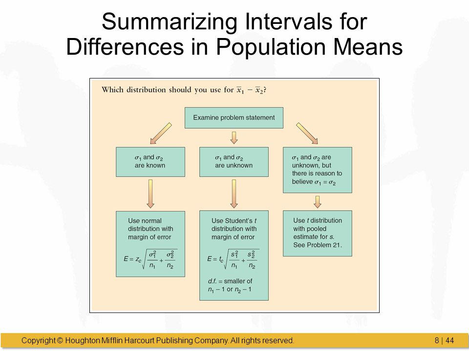 Copyright © Houghton Mifflin Harcourt Publishing Company. All rights reserved.8 | 44 Summarizing Intervals for Differences in Population Means