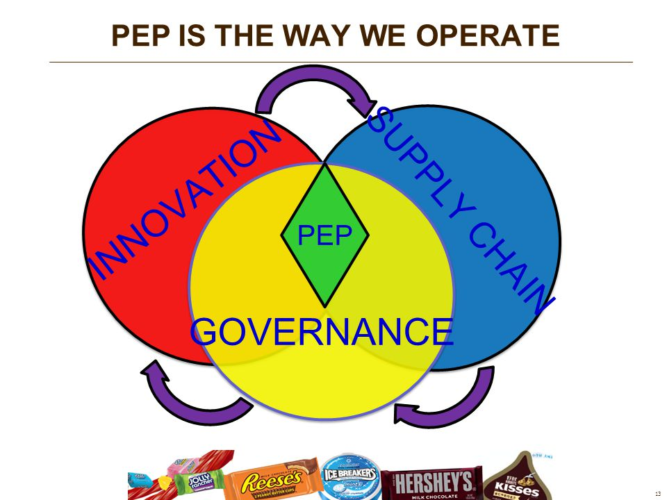 13 PEP IS THE WAY WE OPERATE INNOVATION SUPPLY CHAIN GOVERNANCE PEP
