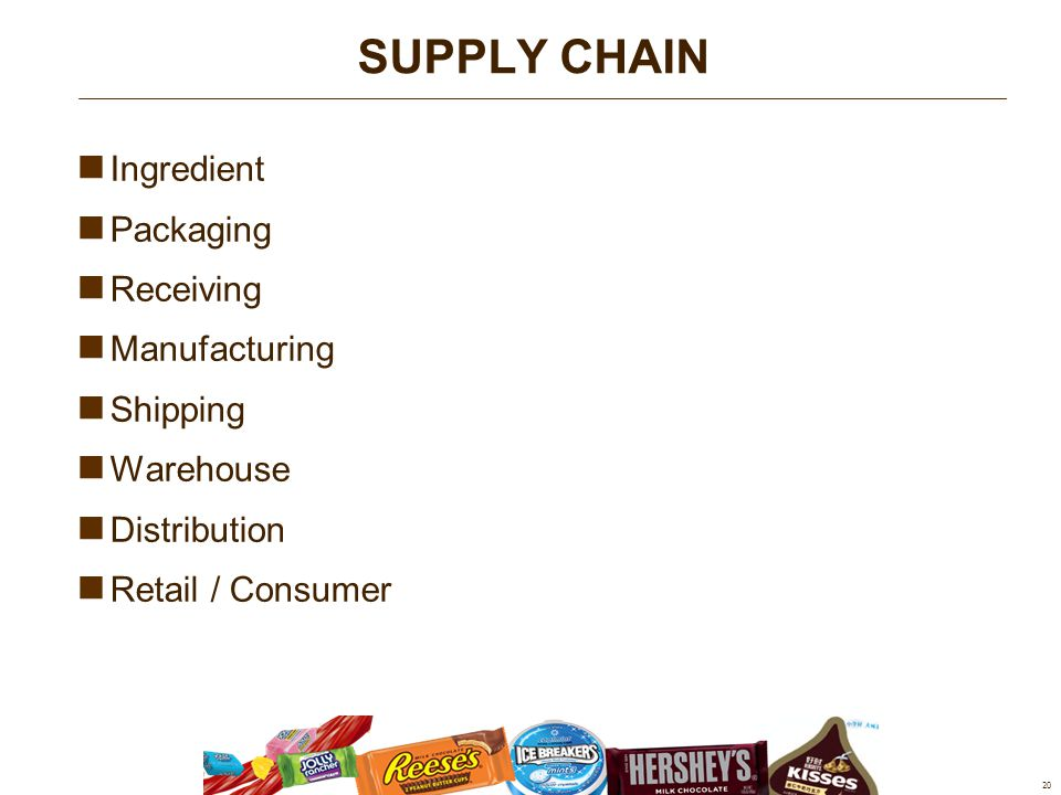 Ingredient Packaging Receiving Manufacturing Shipping Warehouse Distribution Retail / Consumer 20 SUPPLY CHAIN