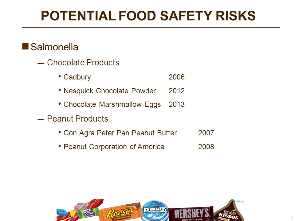 Salmonella  Chocolate Products Cadbury 2006 Nesquick Chocolate Powder2012 Chocolate Marshmallow Eggs 2013  Peanut Products Con Agra Peter Pan Peanut Butter2007 Peanut Corporation of America2008 6 POTENTIAL FOOD SAFETY RISKS