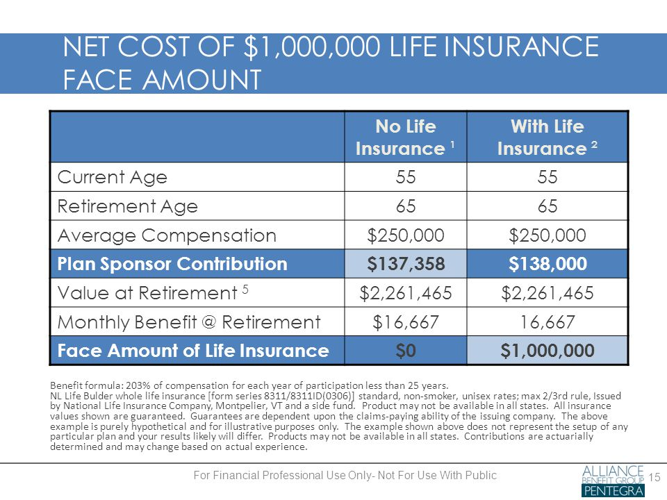 NET COST OF $1,000,000 LIFE INSURANCE FACE AMOUNT No Life Insurance ¹ With Life Insurance ² Current Age55 Retirement Age65 Average Compensation$250,000 Plan Sponsor Contribution$137,358$138,000 Value at Retirement 5 $2,261,465 Monthly Benefit @ Retirement$16,66716,667 Face Amount of Life Insurance$0$1,000,000 15 Benefit formula: 203% of compensation for each year of participation less than 25 years.