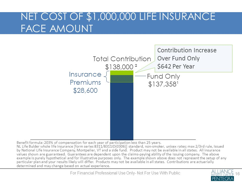 NET COST OF $1,000,000 LIFE INSURANCE FACE AMOUNT 16 Insurance Premiums $28,600 Total Contribution $138,000 ² Fund Only $137,358¹ Benefit formula: 203% of compensation for each year of participation less than 25 years.