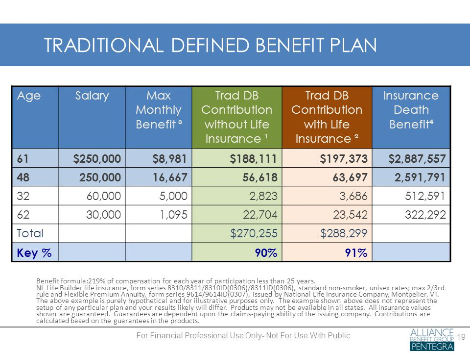 TRADITIONAL DEFINED BENEFIT PLAN 19 Benefit formula:219% of compensation for each year of participation less than 25 years.