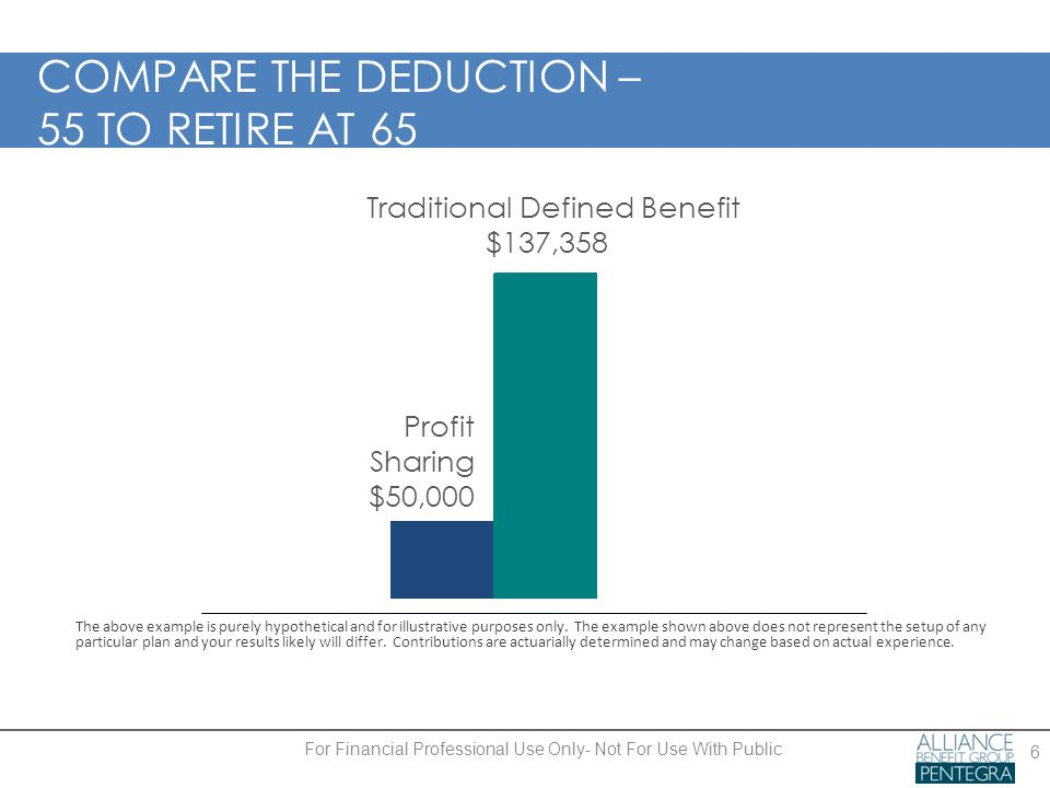 COMPARE THE DEDUCTION – 55 TO RETIRE AT 65 6 Traditional Defined Benefit $137,358 Profit Sharing $50,000 The above example is purely hypothetical and for illustrative purposes only.
