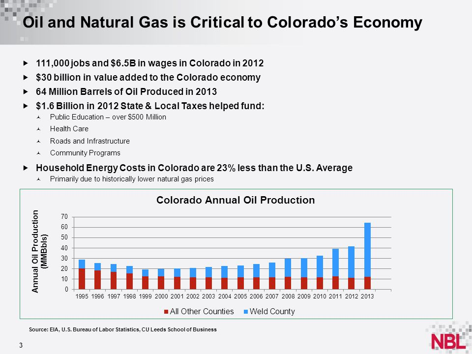 Oil and Natural Gas is Critical to Colorado's Economy 3  111,000 jobs and $6.5B in wages in Colorado in 2012  $30 billion in value added to the Colorado economy  64 Million Barrels of Oil Produced in 2013  $1.6 Billion in 2012 State & Local Taxes helped fund: Public Education – over $500 Million Health Care Roads and Infrastructure Community Programs  Household Energy Costs in Colorado are 23% less than the U.S.
