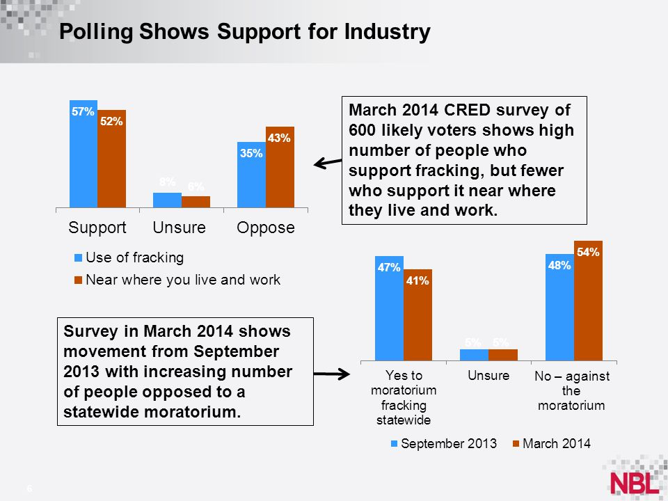 Polling Shows Support for Industry 6 Survey in March 2014 shows movement from September 2013 with increasing number of people opposed to a statewide moratorium.