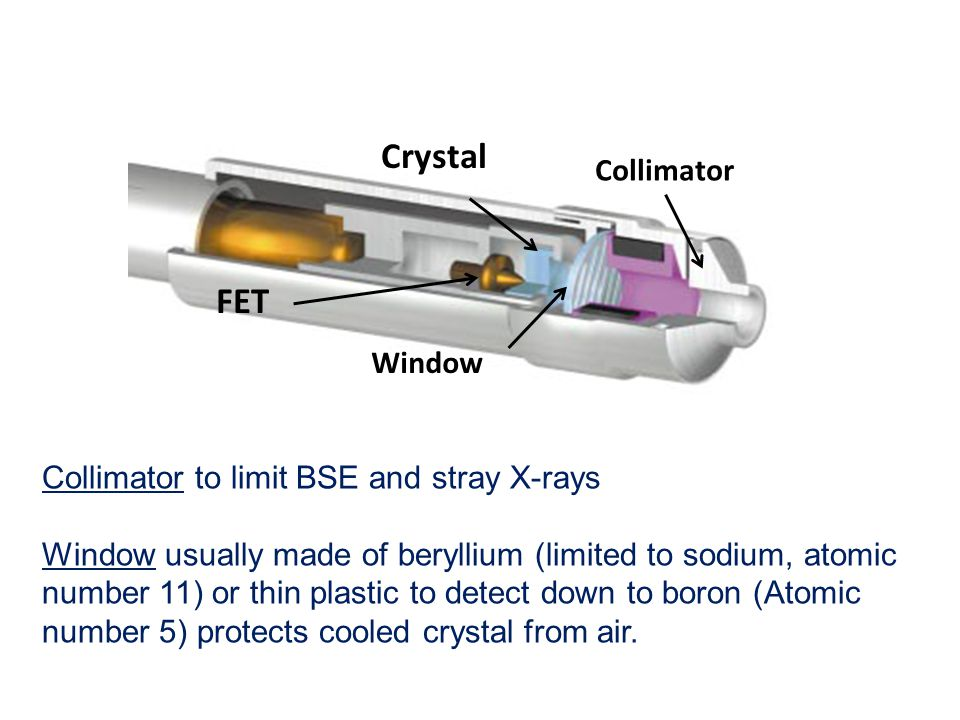 Collimator to limit BSE and stray X-rays Window usually made of beryllium (limited to sodium, atomic number 11) or thin plastic to detect down to boro