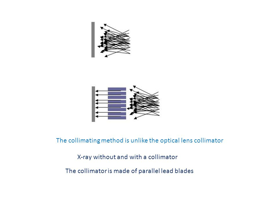 X-ray without and with a collimator The collimator is made of parallel lead blades The collimating method is unlike the optical lens collimator