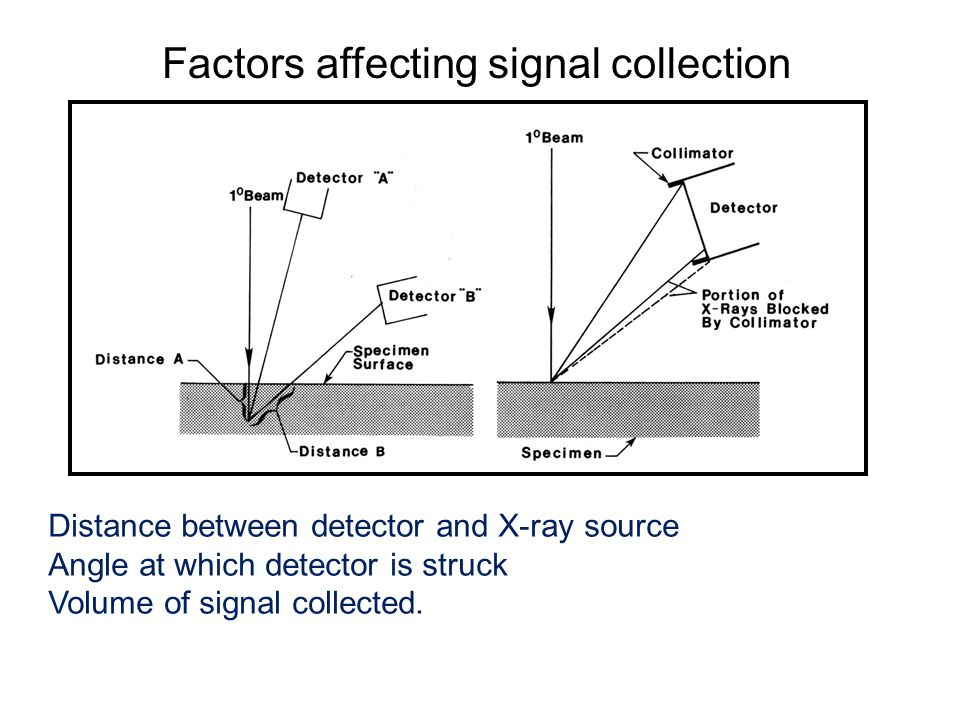 Factors affecting signal collection Distance between detector and X-ray source Angle at which detector is struck Volume of signal collected.
