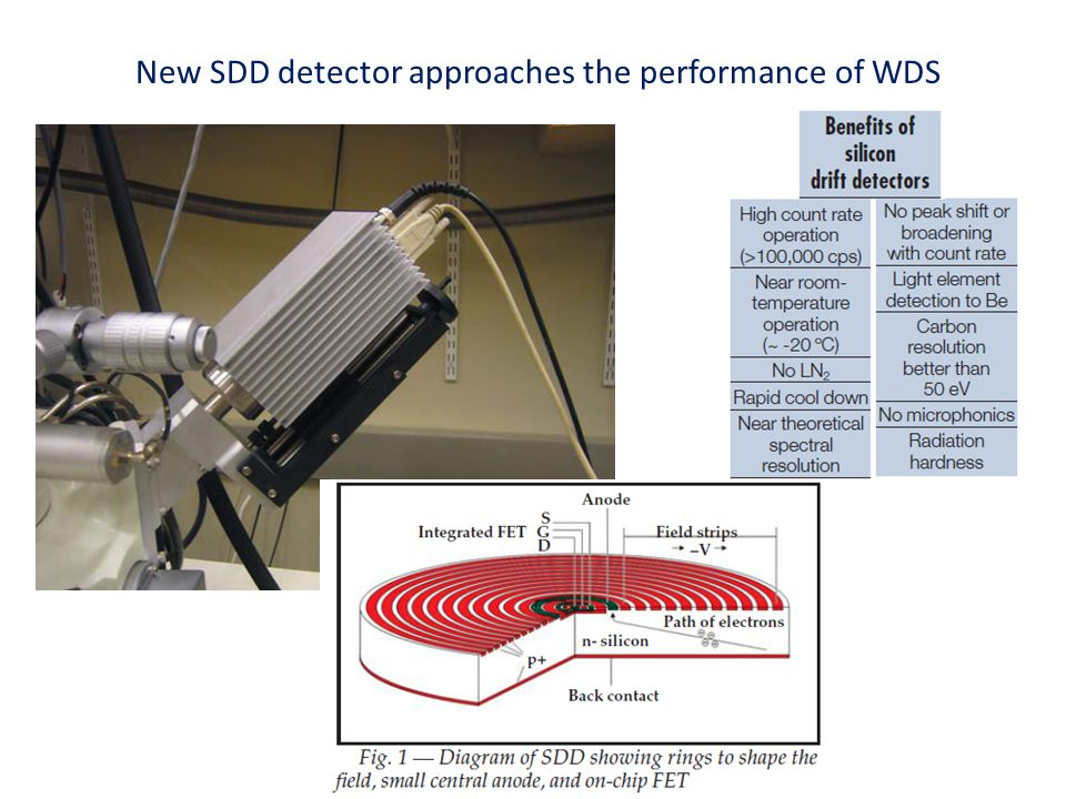 New SDD detector approaches the performance of WDS