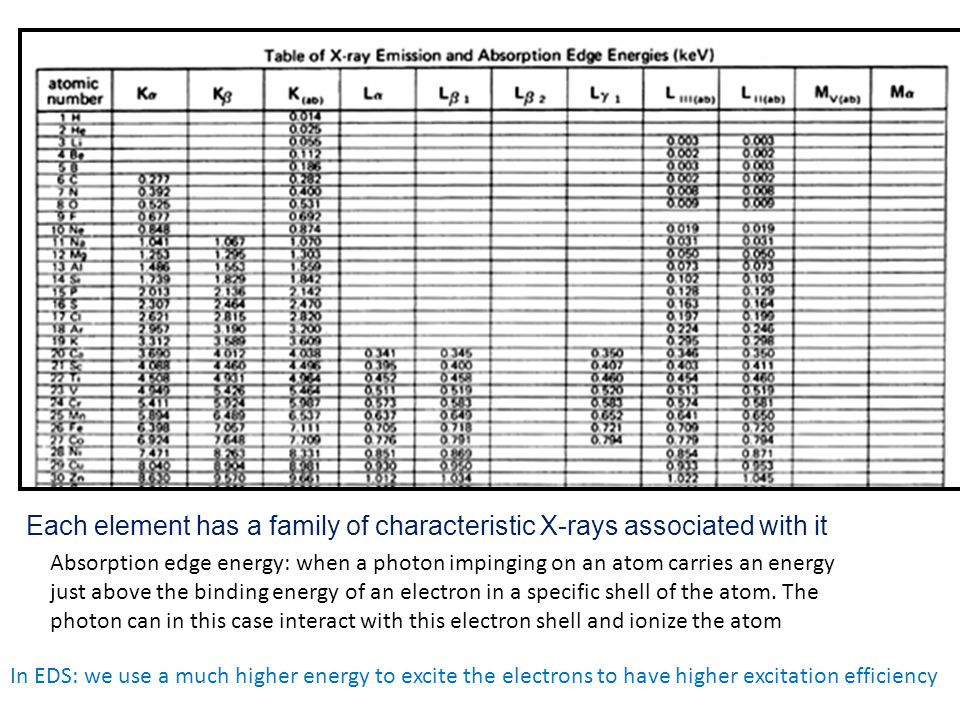 Each element has a family of characteristic X-rays associated with it Absorption edge energy: when a photon impinging on an atom carries an energy jus