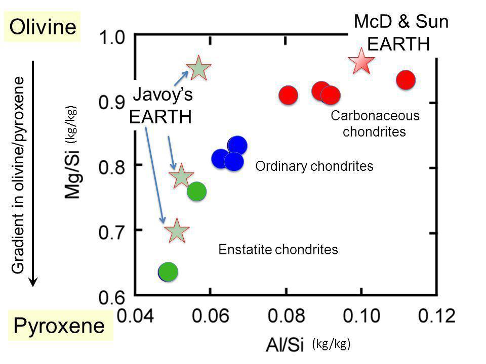 McD & Sun EARTH Carbonaceous chondrites Javoy's EARTH Ordinary chondrites Enstatite chondrites Pyroxene Olivine Gradient in olivine/pyroxene (kg/kg)