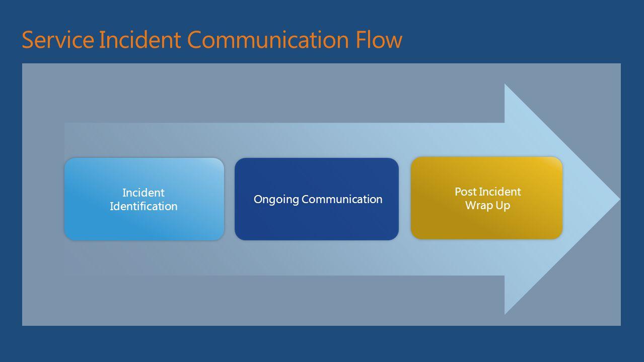 Service Incident Communication Flow Incident Identification Incident Identification Post Incident Wrap Up Post Incident Wrap Up Ongoing Communication