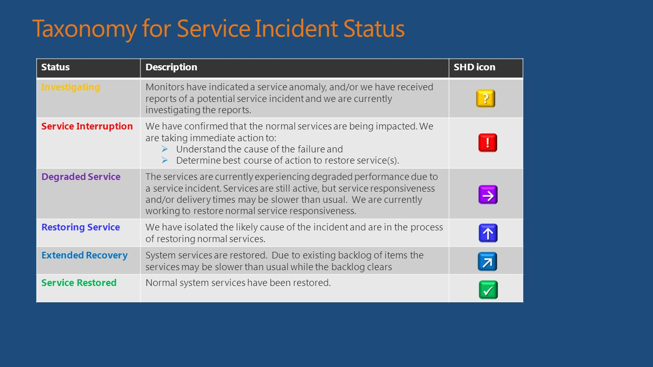 Taxonomy for Service Incident Status StatusDescriptionSHD icon InvestigatingMonitors have indicated a service anomaly, and/or we have received reports