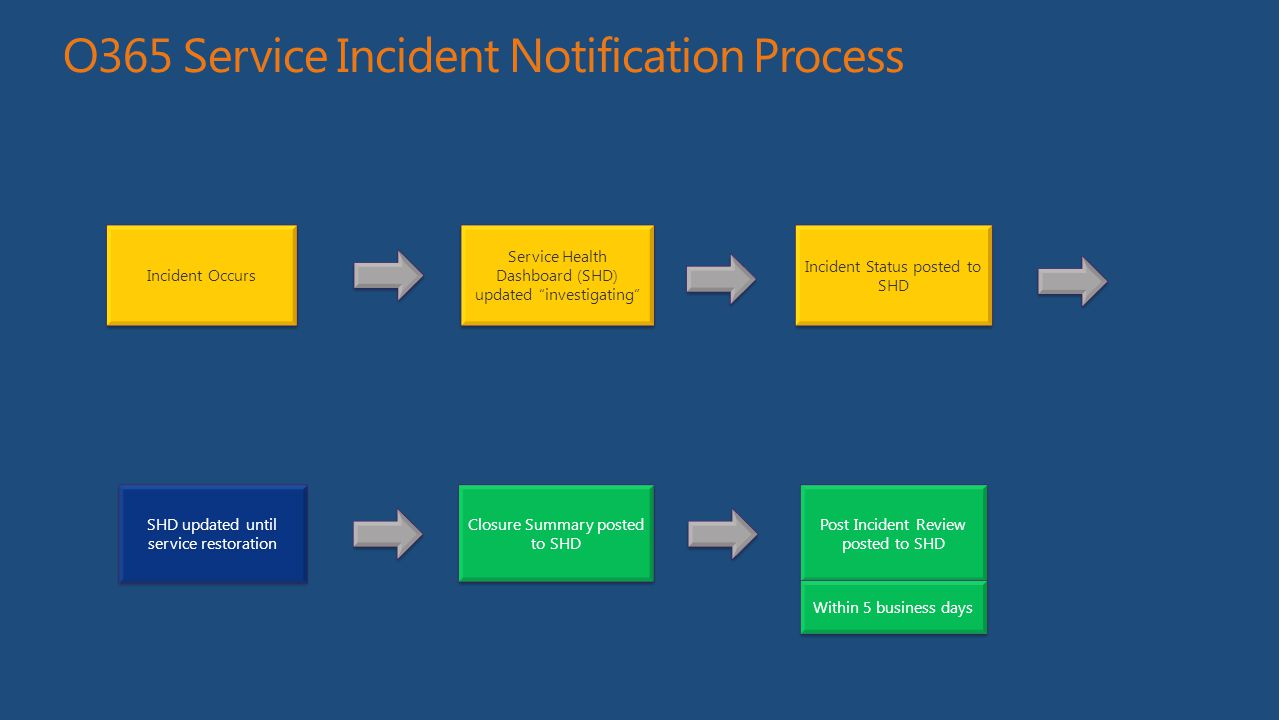 """O365 Service Incident Notification Process Incident Occurs Service Health Dashboard (SHD) updated """"investigating"""" Incident Status posted to SHD SHD up"""