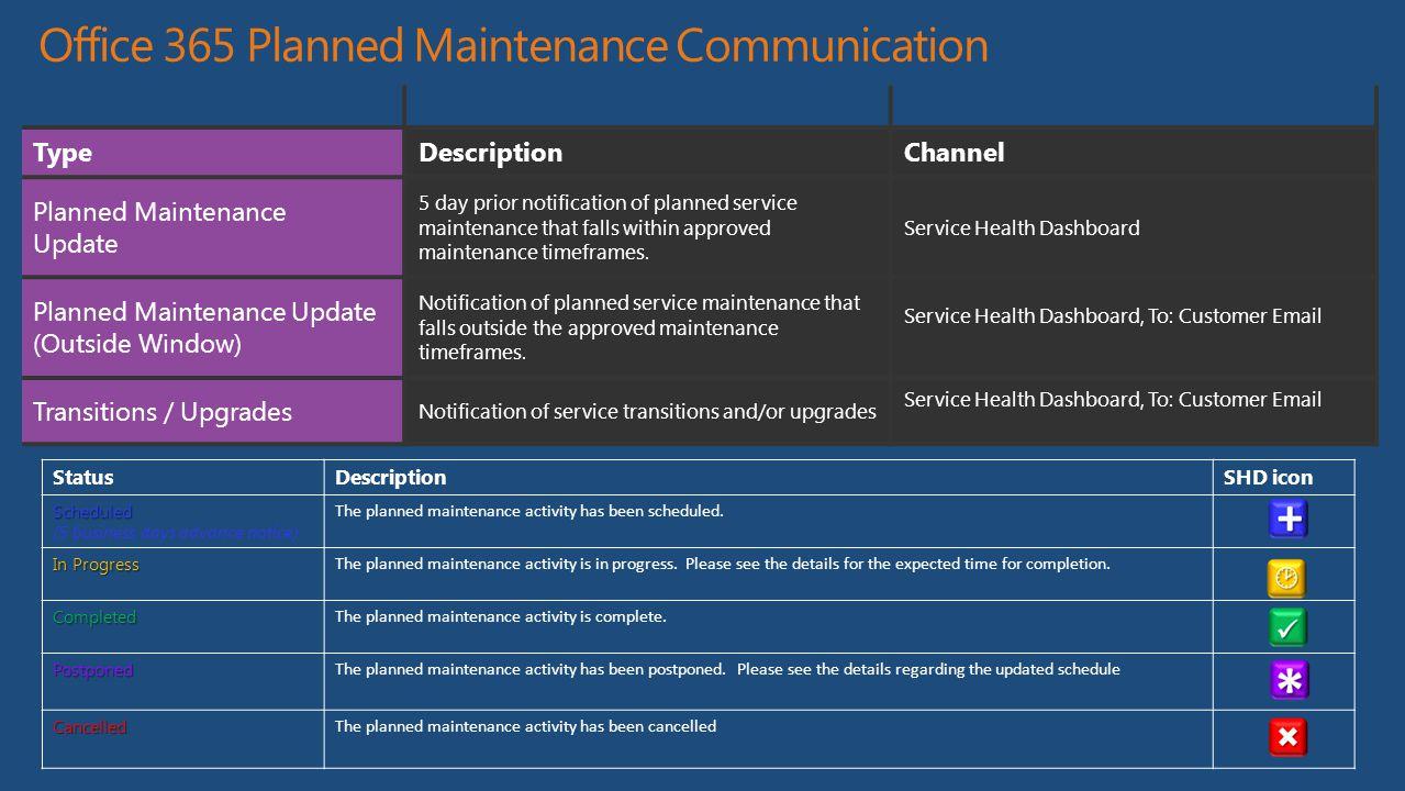 Office 365 Planned Maintenance Communication TypeDescriptionChannel Planned Maintenance Update 5 day prior notification of planned service maintenance