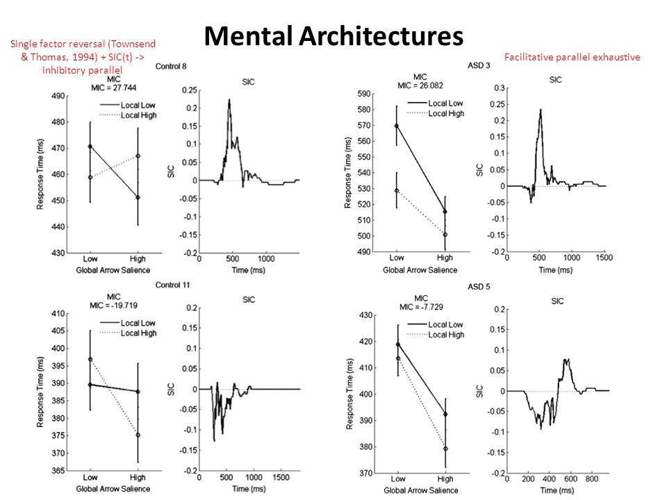 Mental Architectures Single factor reversal (Townsend & Thomas, 1994) + SIC(t) -> inhibitory parallel Facilitative parallel exhaustive