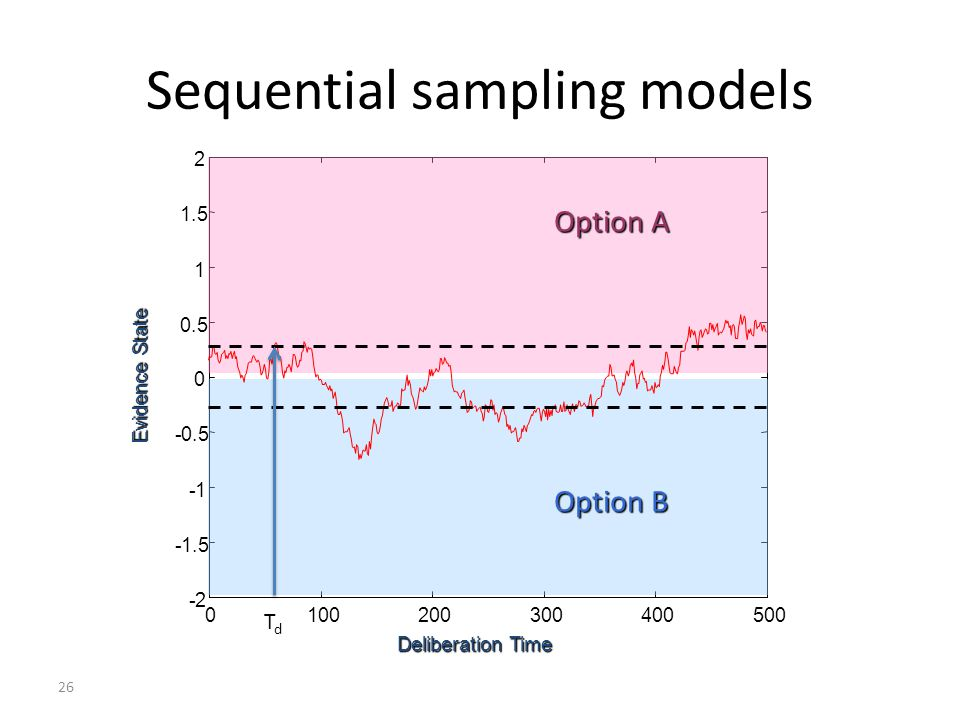 26 Sequential sampling models 0 100 200 300 400500 -2 -1.5 -1 -0.5 0 1 1.5 2 Deliberation Time Evidence State Option A Option B TdTd