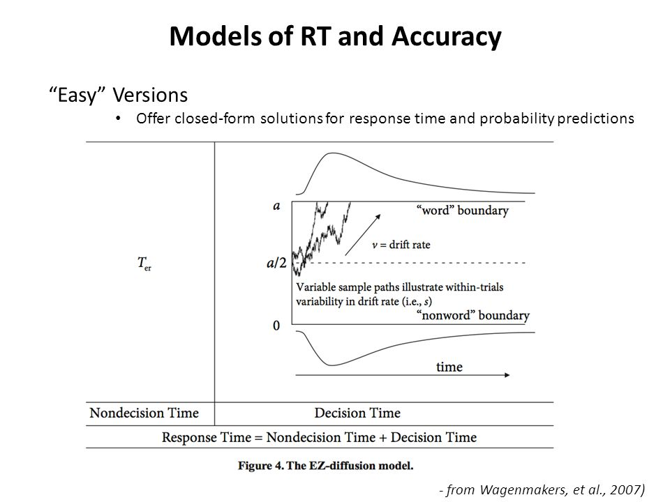 Models of RT and Accuracy Easy Versions Offer closed-form solutions for response time and probability predictions - from Wagenmakers, et al., 2007)