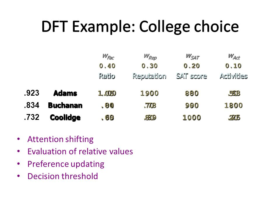 Attention shifting Evaluation of relative values Preference updating Decision thresholdRatioReputation SAT score ActivitiesAdams.059080050 Buchanan.047090080 Coolidge.0380100020 w Fac w Rep w SAT w Act 0.400.300.200.10 RatioReputation SAT score ActivitiesAdams1.001.00.80.63 Buchanan.80.78.901.00 Coolidge.60.891.00.25.923.834.732