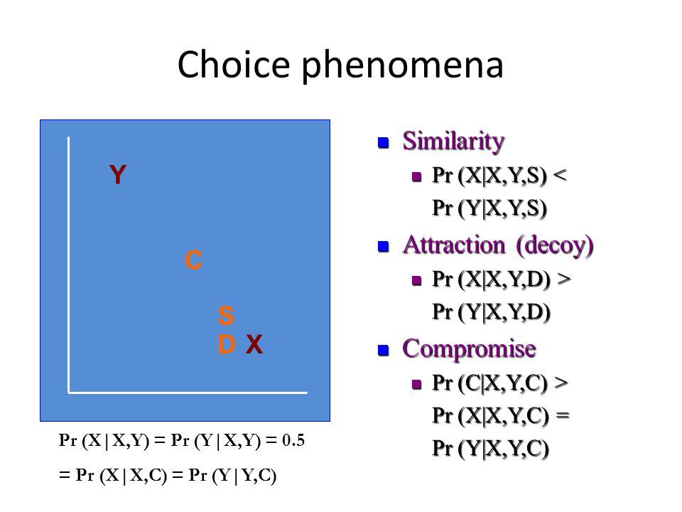 Choice phenomena Similarity Similarity Pr (X|X,Y,S) < Pr (X|X,Y,S) < Pr (Y|X,Y,S) Attraction (decoy) Attraction (decoy) Pr (X|X,Y,D) > Pr (X|X,Y,D) > Pr (Y|X,Y,D) Compromise Compromise Pr (C|X,Y,C) > Pr (C|X,Y,C) > Pr (X|X,Y,C) = Pr (Y|X,Y,C) Y X C S D Pr (X|X,Y) = Pr (Y|X,Y) = 0.5 = Pr (X|X,C) = Pr (Y|Y,C)