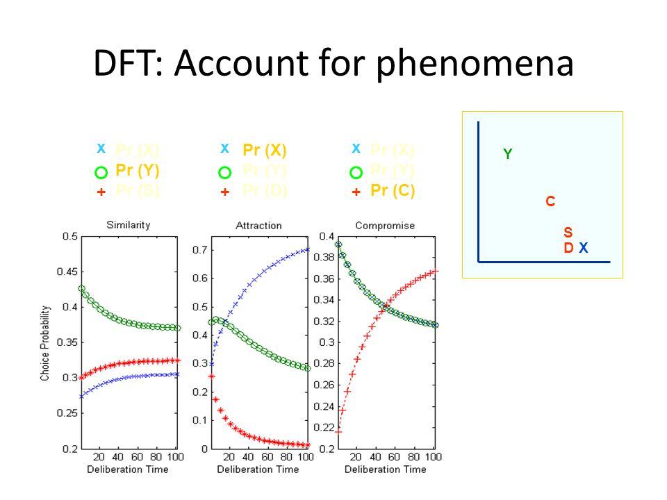 DFT: Account for phenomena Pr (X) Pr (Y) Pr (S) x + Pr (X) Pr (Y) Pr (D) x + Pr (X) Pr (Y) Pr (C) + x Y X C S D