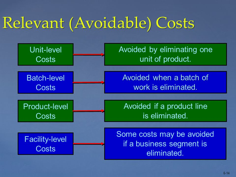 6-14 Relevant (Avoidable) Costs Unit-level Costs Batch-level Costs Product-level Costs Facility-level Costs Avoided by eliminating one unit of product