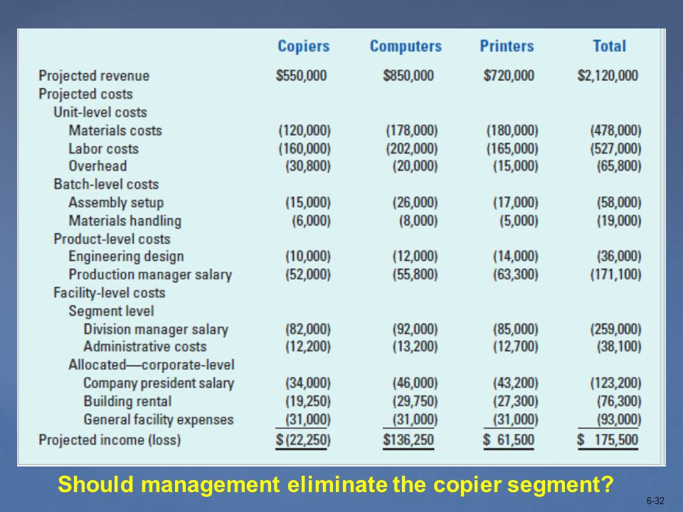 6-32 Should management eliminate the copier segment?