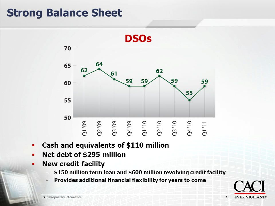 10  Cash and equivalents of $110 million  Net debt of $295 million  New credit facility − $150 million term loan and $600 million revolving credit facility − Provides additional financial flexibility for years to come Strong Balance Sheet DSOs CACI Proprietary Information 10