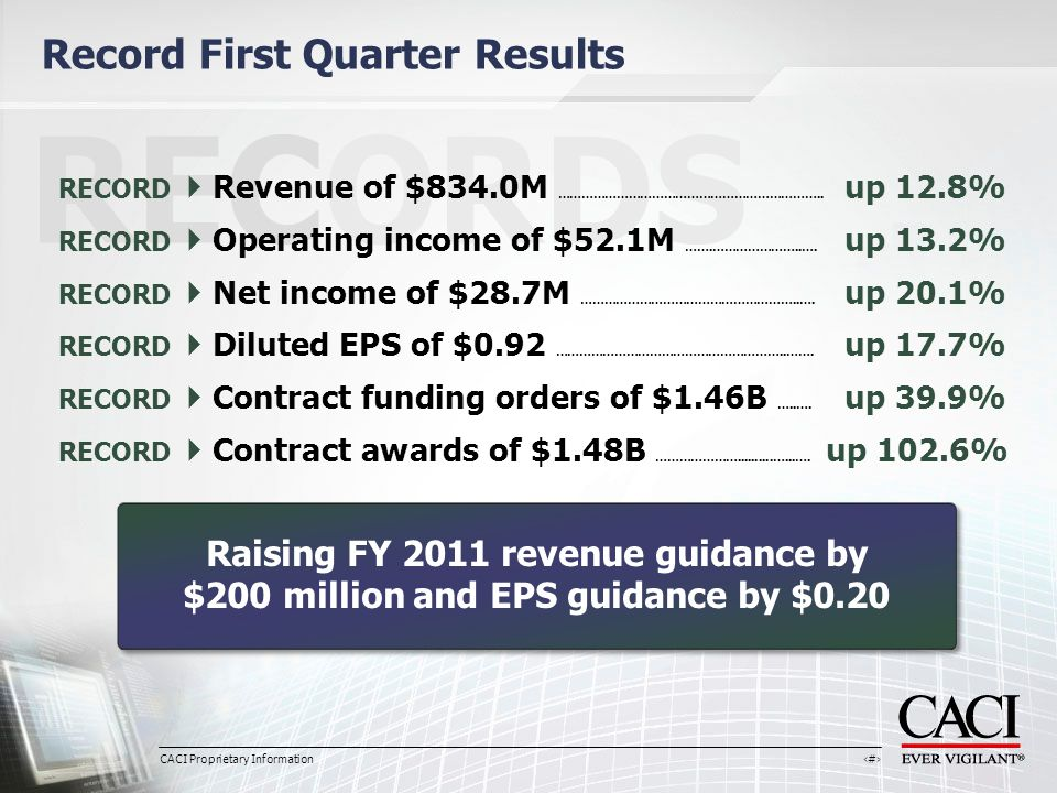 CACI Proprietary Information 4 Record First Quarter Results RECORDS RECORD  Revenue of $834.0M …………………………………………………………..
