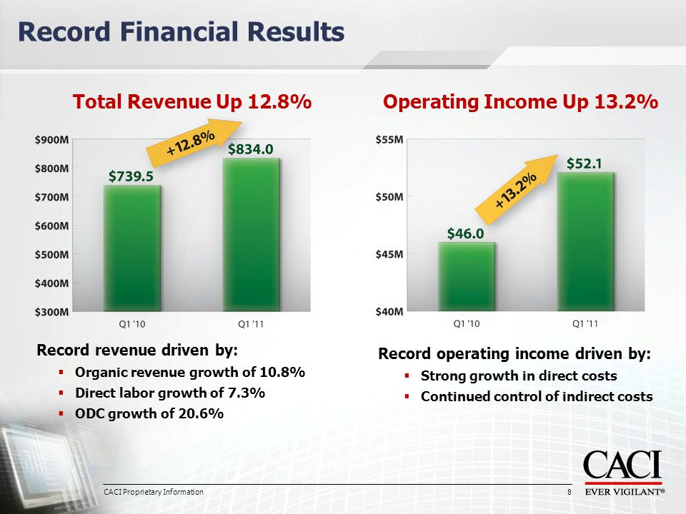 8 Record Financial Results Total Revenue Up 12.8% Record revenue driven by:  Organic revenue growth of 10.8%  Direct labor growth of 7.3%  ODC growth of 20.6% Operating Income Up 13.2% Record operating income driven by:  Strong growth in direct costs  Continued control of indirect costs CACI Proprietary Information 8