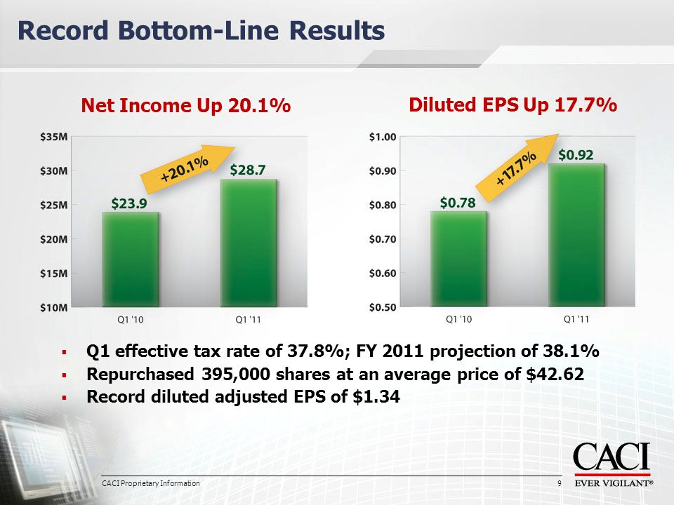 9 Record Bottom-Line Results Net Income Up 20.1% Diluted EPS Up 17.7%  Q1 effective tax rate of 37.8%; FY 2011 projection of 38.1%  Repurchased 395,000 shares at an average price of $42.62  Record diluted adjusted EPS of $1.34 CACI Proprietary Information 9
