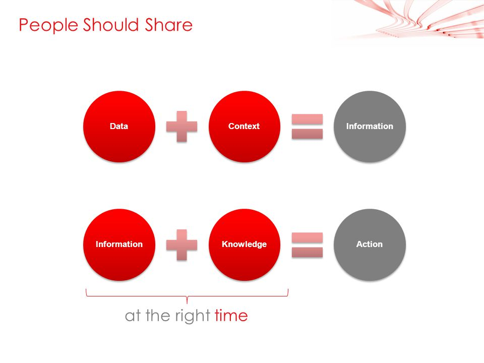 5 People Should Share at the right time