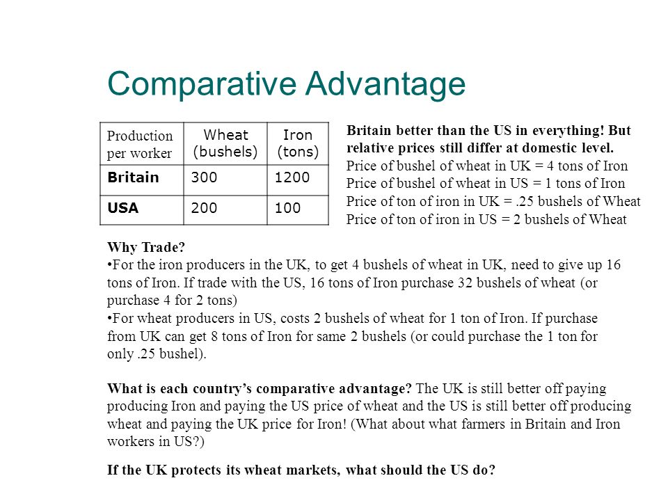 Production per worker Wheat (bushels) Iron (tons) Britain3001200 USA200100 Comparative Advantage Britain better than the US in everything.