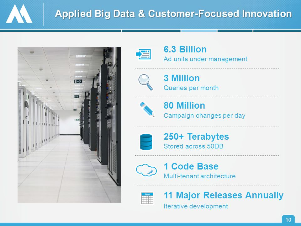 10 Applied Big Data & Customer-Focused Innovation 6.3 Billion Ad units under management 3 Million Queries per month 80 Million Campaign changes per day 250+ Terabytes Stored across 50DB 1 Code Base Multi-tenant architecture 11 Major Releases Annually Iterative development