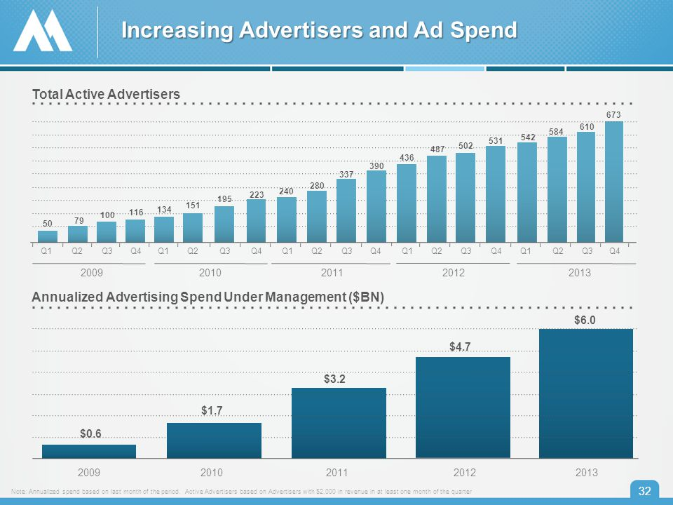 32 Total Active Advertisers 50 79 100 116 134 151 195 223 240 280 337 390 436 487 502 531 542 584 200920102011 20122013 Q1Q2Q3 Q4 Q1Q2Q3Q4Q1Q2Q3Q4Q1Q2Q3Q4Q1Q2 Annualized Advertising Spend Under Management ($BN) 201020112012 2013 2009 $0.6 $1.7 $3.2 $4.7 Q3 610 Note: Annualized spend based on last month of the period.