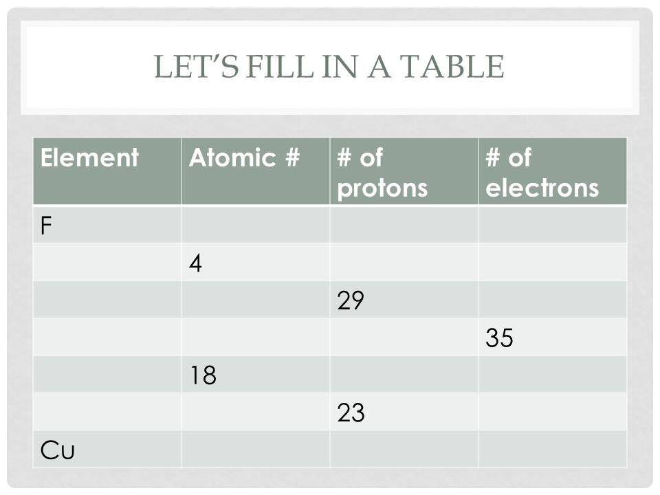 LET'S FILL IN A TABLE ElementAtomic ## of protons # of electrons F 4 29 35 18 23 Cu