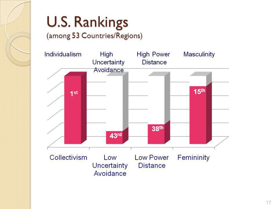 U.S. Rankings (among 53 Countries/Regions) 17 15 th 43 rd 38 th