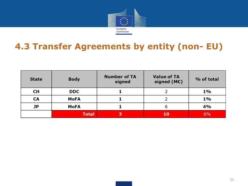 4.3 Transfer Agreements by entity (non- EU) 11
