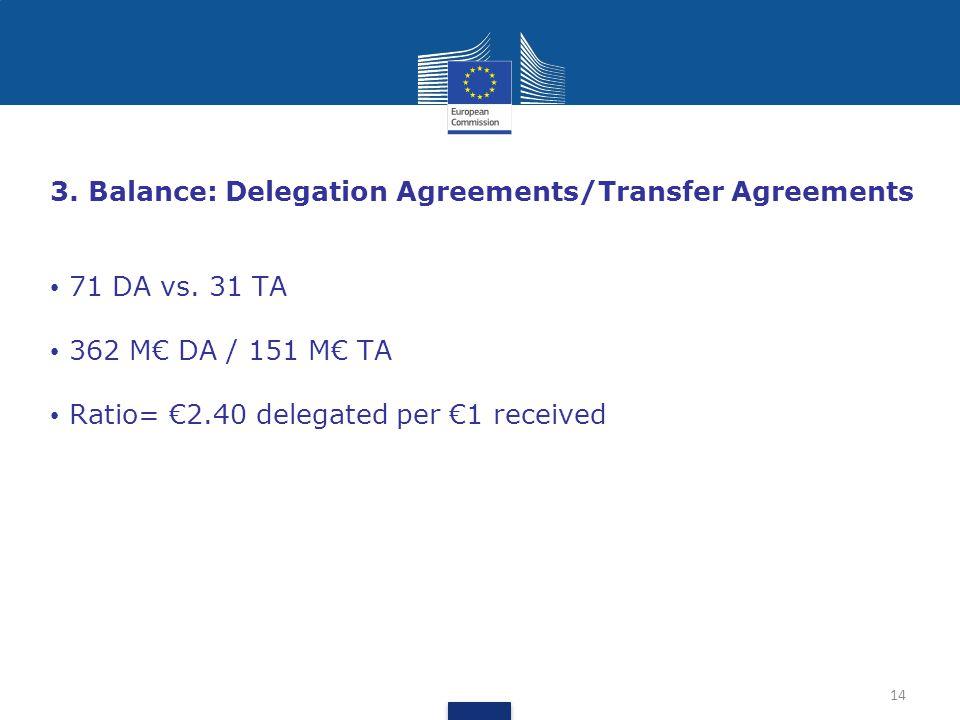 3. Balance: Delegation Agreements/Transfer Agreements 71 DA vs.