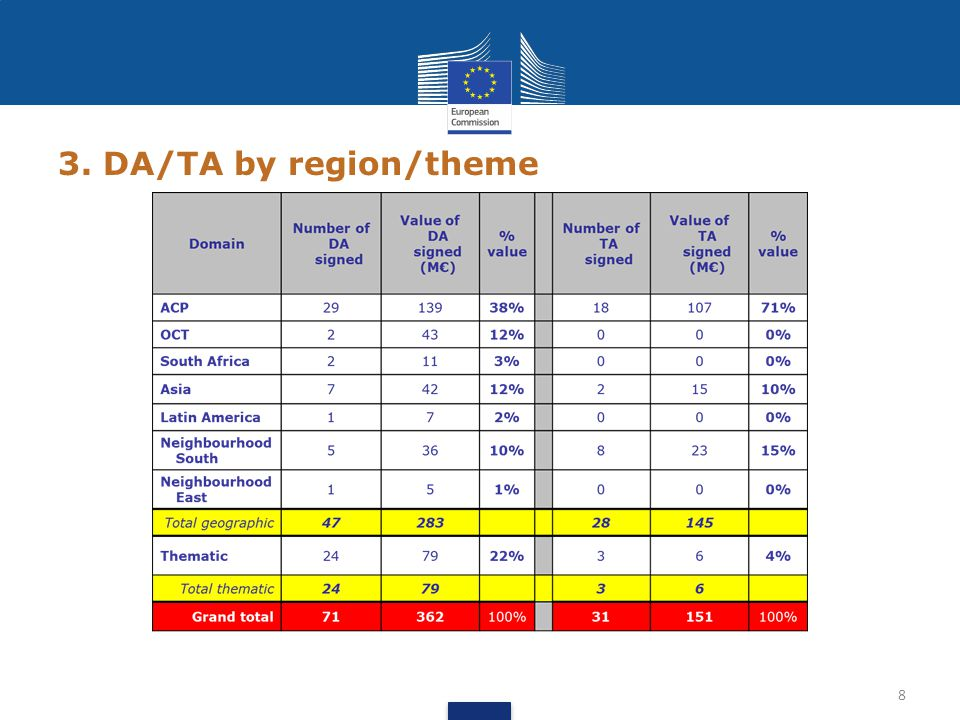 3. DA/TA by region/theme 8