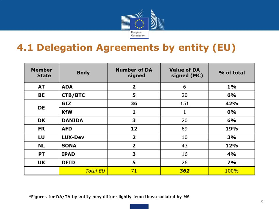 4.2 Transfer Agreements by entity (EU) 10 *Figures for DA/TA by entity may differ slightly from those collated by MS