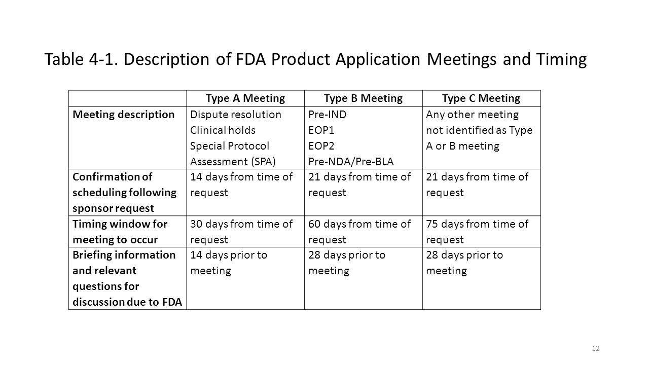 Table 4-1. Description of FDA Product Application Meetings and Timing 12 Type A MeetingType B MeetingType C Meeting Meeting description Dispute resolu