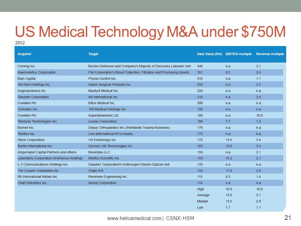 US Medical Technology M&A under $750M 21 www.heliusmedical.com | CSNX: HSM