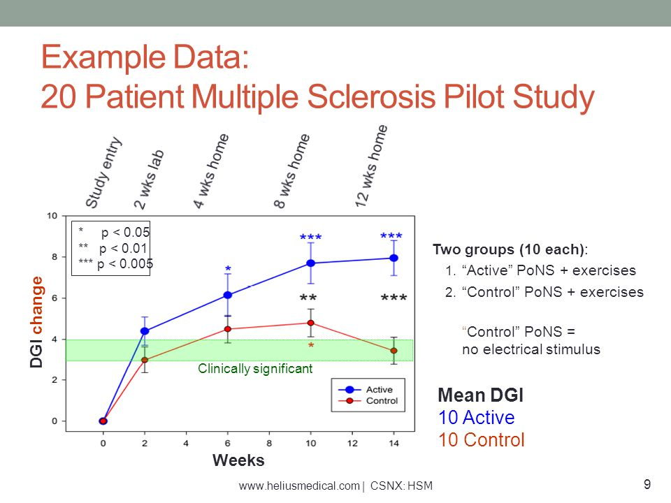 Weeks DGI change * p < 0.05 ** p < 0.01 *** p < 0.005 Clinically significant Mean DGI 10 Active 10 Control Example Data: 20 Patient Multiple Sclerosis