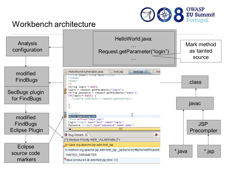 Workbench architecture *.jsp.class JSP Precompiler TeSA Eclipse Plugin *.java javac modified FindBugs SecBugs plugin for FindBugs modified FindBugs Eclipse Plugin Eclipse source code markers Analysis configuration TeSA Eclipse Plugin HelloWorld.java: … Request.getParameter( login ) … Mark method as tainted source