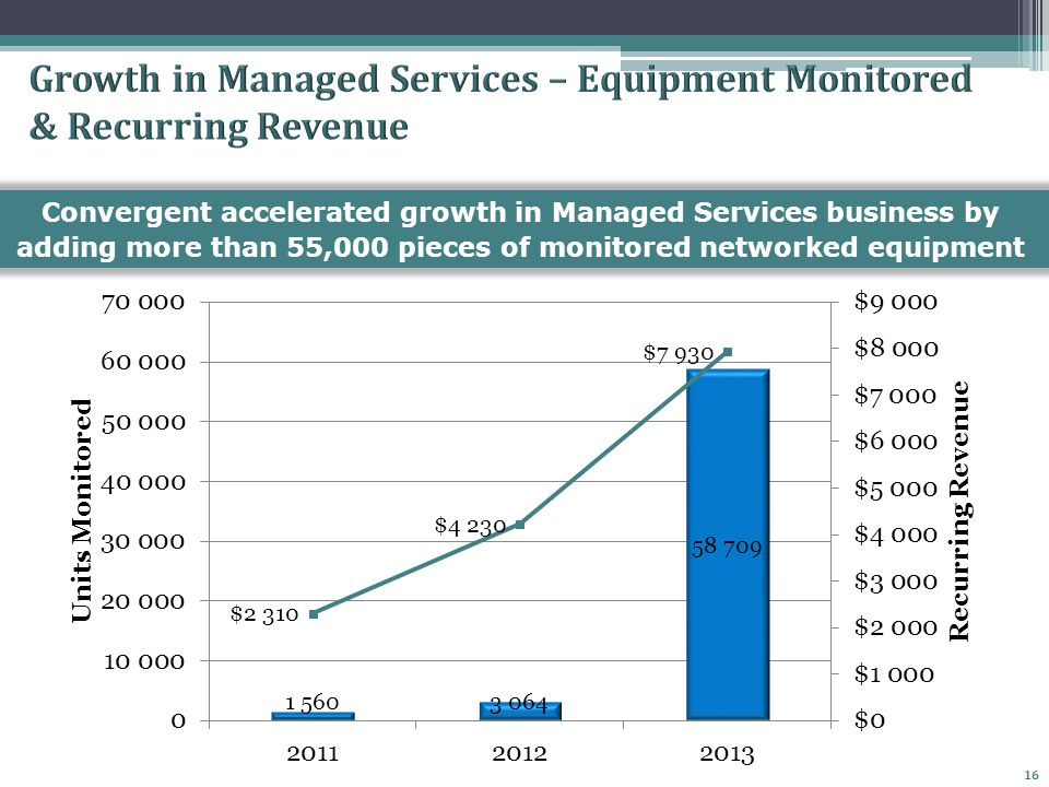 16 Convergent accelerated growth in Managed Services business by adding more than 55,000 pieces of monitored networked equipment
