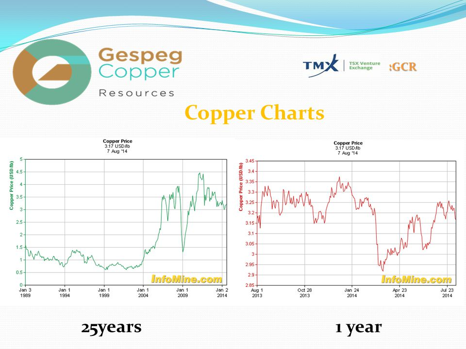 :GCR 25years 1 year Copper Charts
