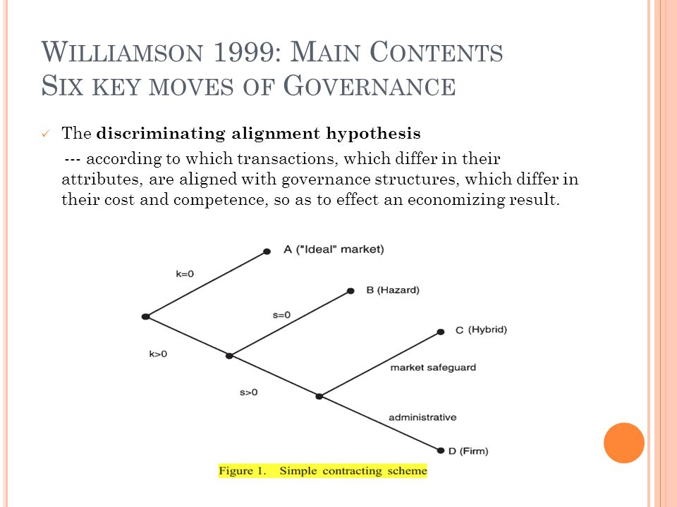 W ILLIAMSON 1999: M AIN C ONTENTS S IX KEY MOVES OF C OMPETENCE Human Actors Bounded rationality Myopia rather than foresighted Not mention trust, commitment, mind etc.